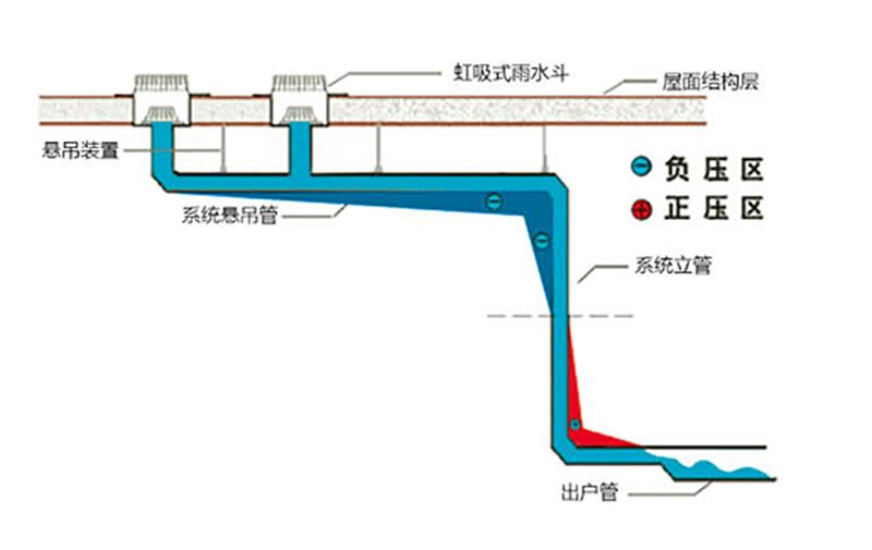 虹吸排水系统概念和原理 智慧雨