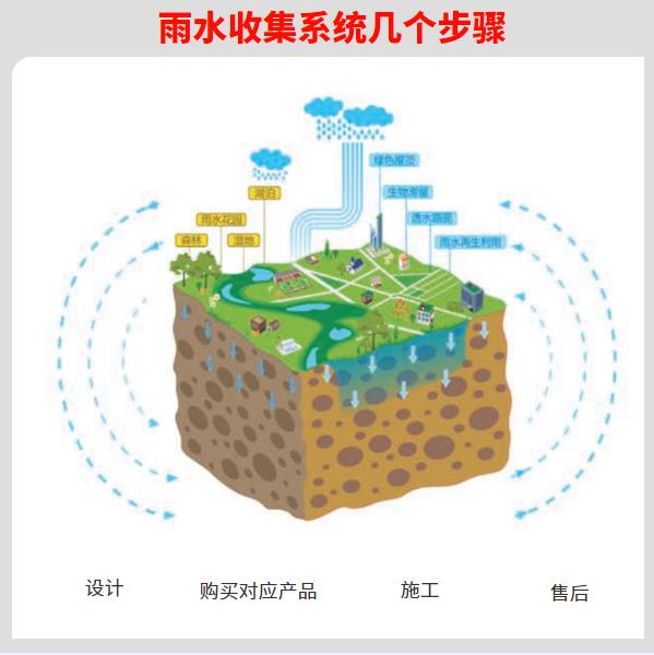 浙江雨水收集系统企业 智慧雨