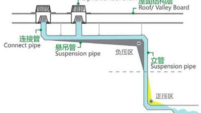 智慧雨虹吸排水系统原理