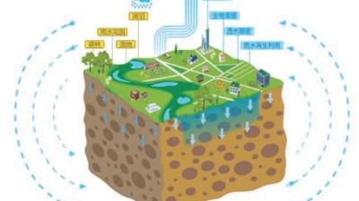 智慧雨水收集系统