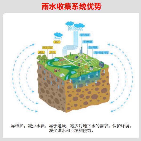 雨水收集和利用对城市水环境意义 智慧雨