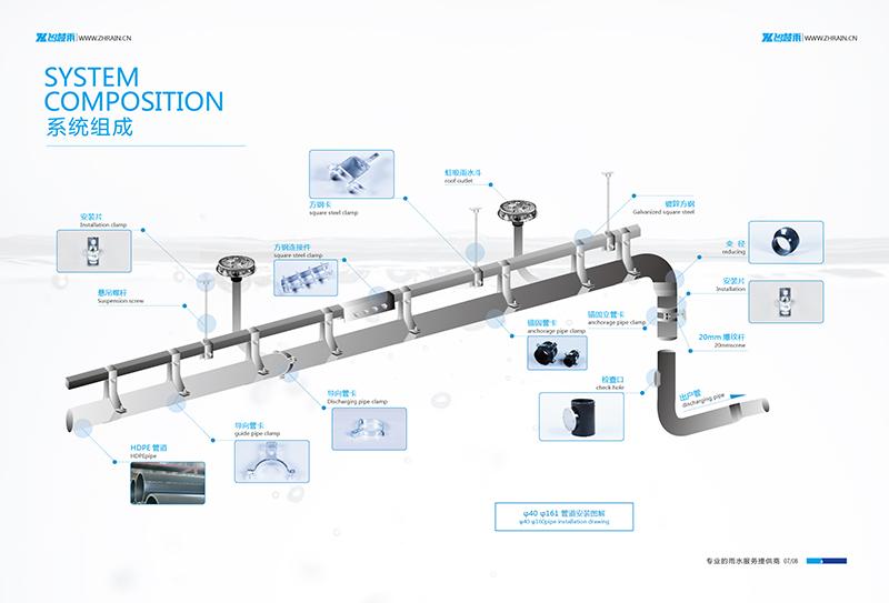 A (3)系统组成加产品目录4P-01