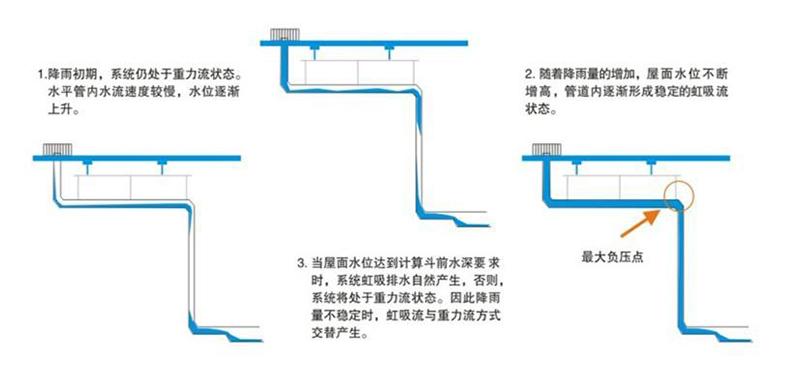虹吸式排水管道内有空气能排水吗 智慧雨