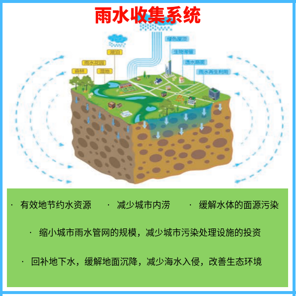 事故水池可以兼职雨水收集池 智慧雨