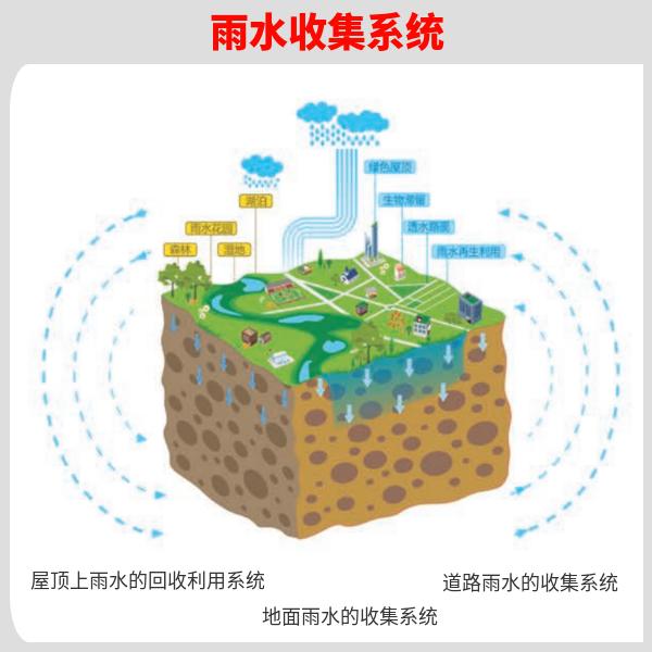 四川雨水收集企业 智慧雨