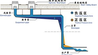 智慧雨虹吸排水系统原理图