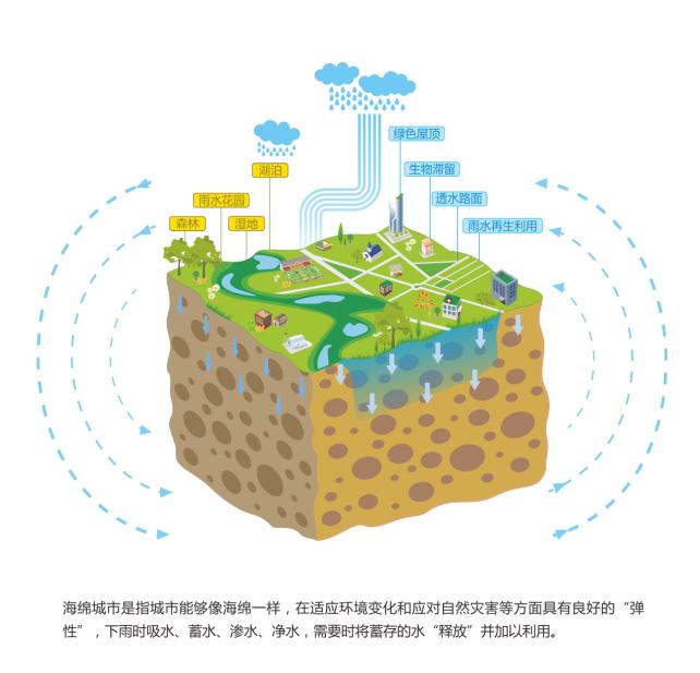海绵城市的作用和意义 智慧雨排水