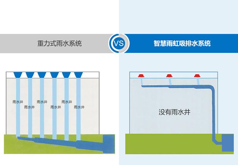 虹吸式排水跟重力排水造价对比 智慧雨