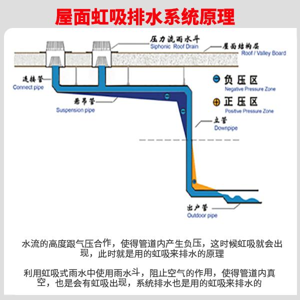 hdpe虹吸排水管材标准 智慧雨