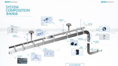 智慧雨虹吸排水系统图