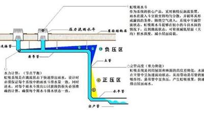 智慧雨虹吸排水原理