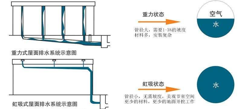 虹吸雨水系统与重力排水系统 智慧雨