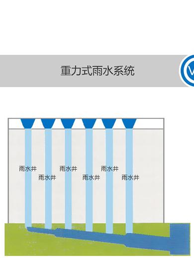 重力排水应用中会出现的问题,智慧雨