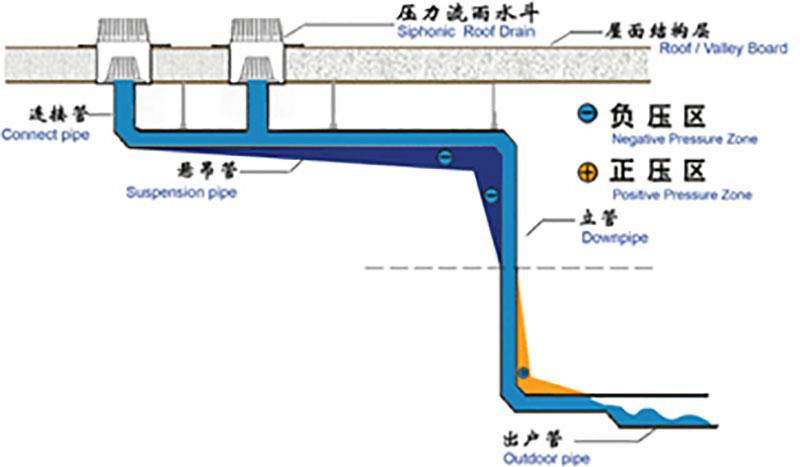 虹吸式屋面排水系统技术原理 智慧雨