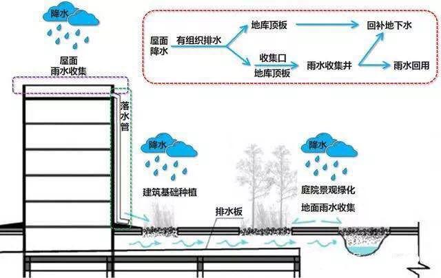 雨水收集系统的组成部分 智慧雨