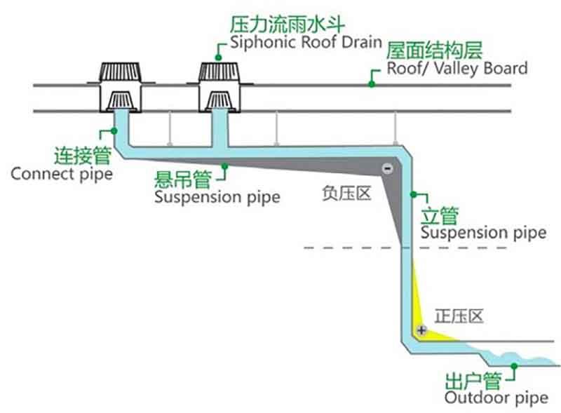 虹吸式屋面排水系统原理 智慧雨