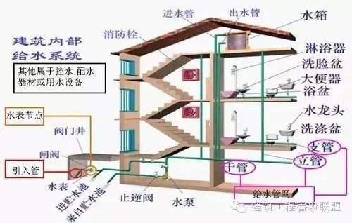 建筑排水系统的组成 智慧雨排水