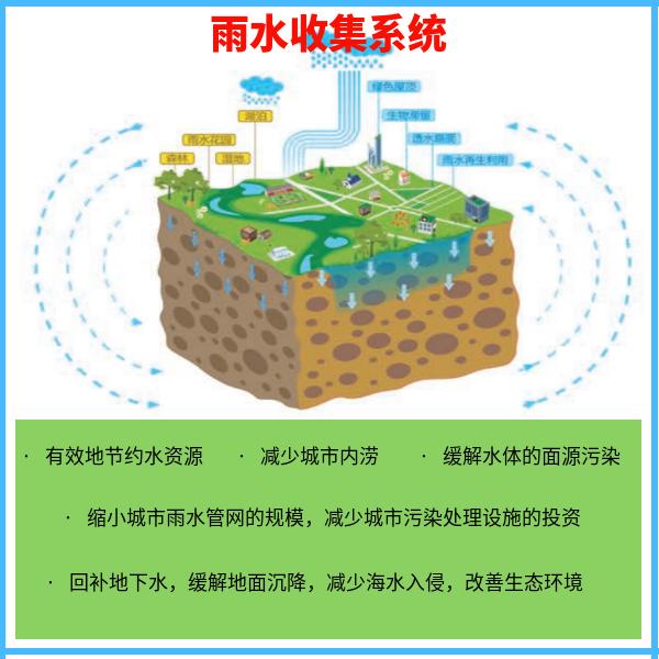 城市屋面雨水收集利用系统 智慧雨